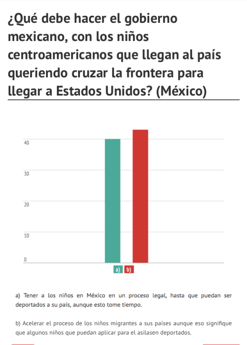 ¿Qué debe hacer el gobierno mexicano, con los niños centroamericanos que llegan al país queriendo cruzar la frontera