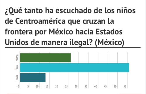 ¿Qué tanto ha escuchado de los niños de Centroamérica que cruzan la frontera por México hacia Estados Unidos de manera ilegal?
