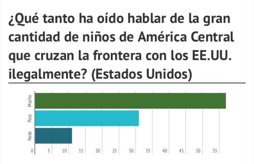 cantidad de niños de América Central que cruzan la frontera con los EE.UU. ilegalmente